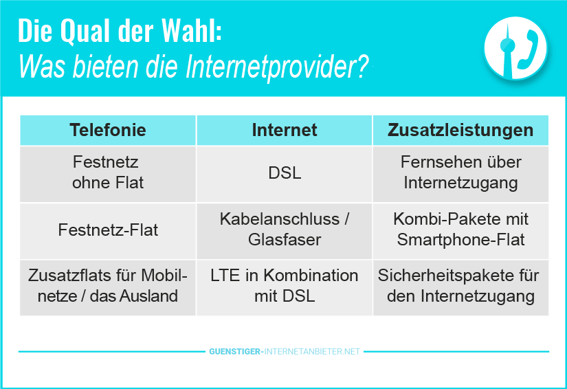 Breitband Internet Anbieter Kabel