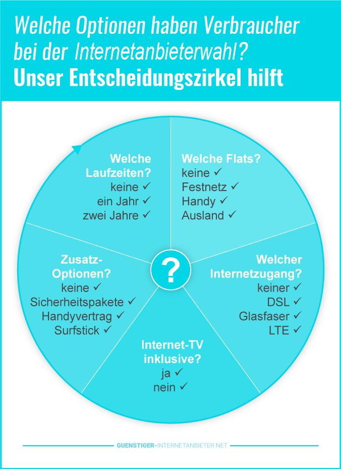 Breitband Internet Auswahl