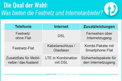 Festnetz und Internetanbieter 2018 – aktuelle DSL und Telefon Angebote!