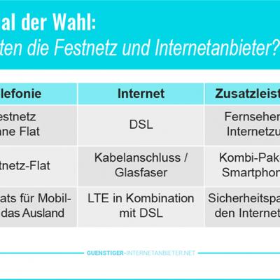 Festnetz und Internetanbieter 2019 – aktuelle DSL und Telefon Angebote!