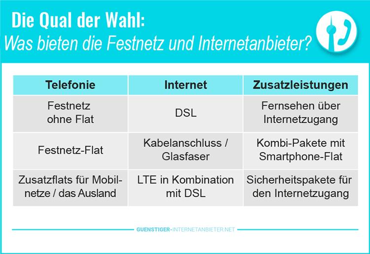 Festnetz und Internetanbieter